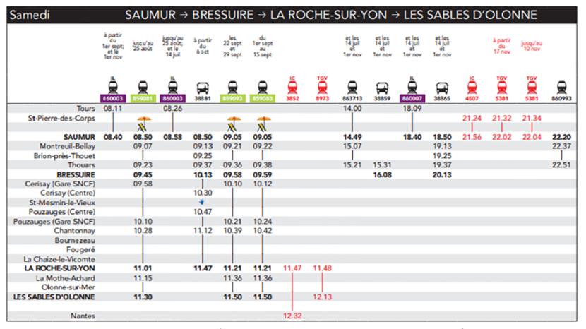 Train des Plages horaires ligne Saumur-Les Sables d'Olonne le samedi