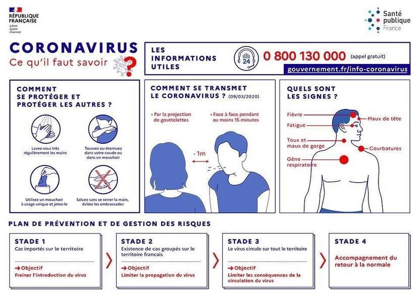 Mesures de précaution liées au Coronavirus